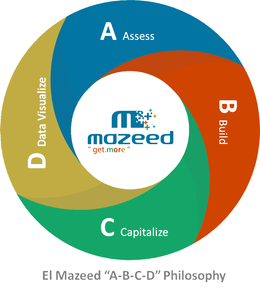 https://mazeed.co/wp-content/uploads/2020/12/ABCD.png