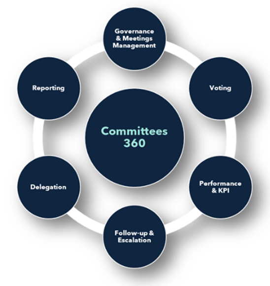 https://mazeed.co/wp-content/uploads/2020/12/Committees-360.png